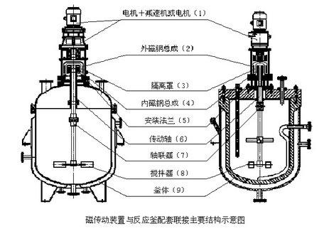 一,反应釜结构组成有哪些?